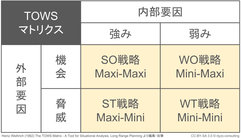 クロスSWOT分析:SO戦略WO戦略ST戦略WT戦略