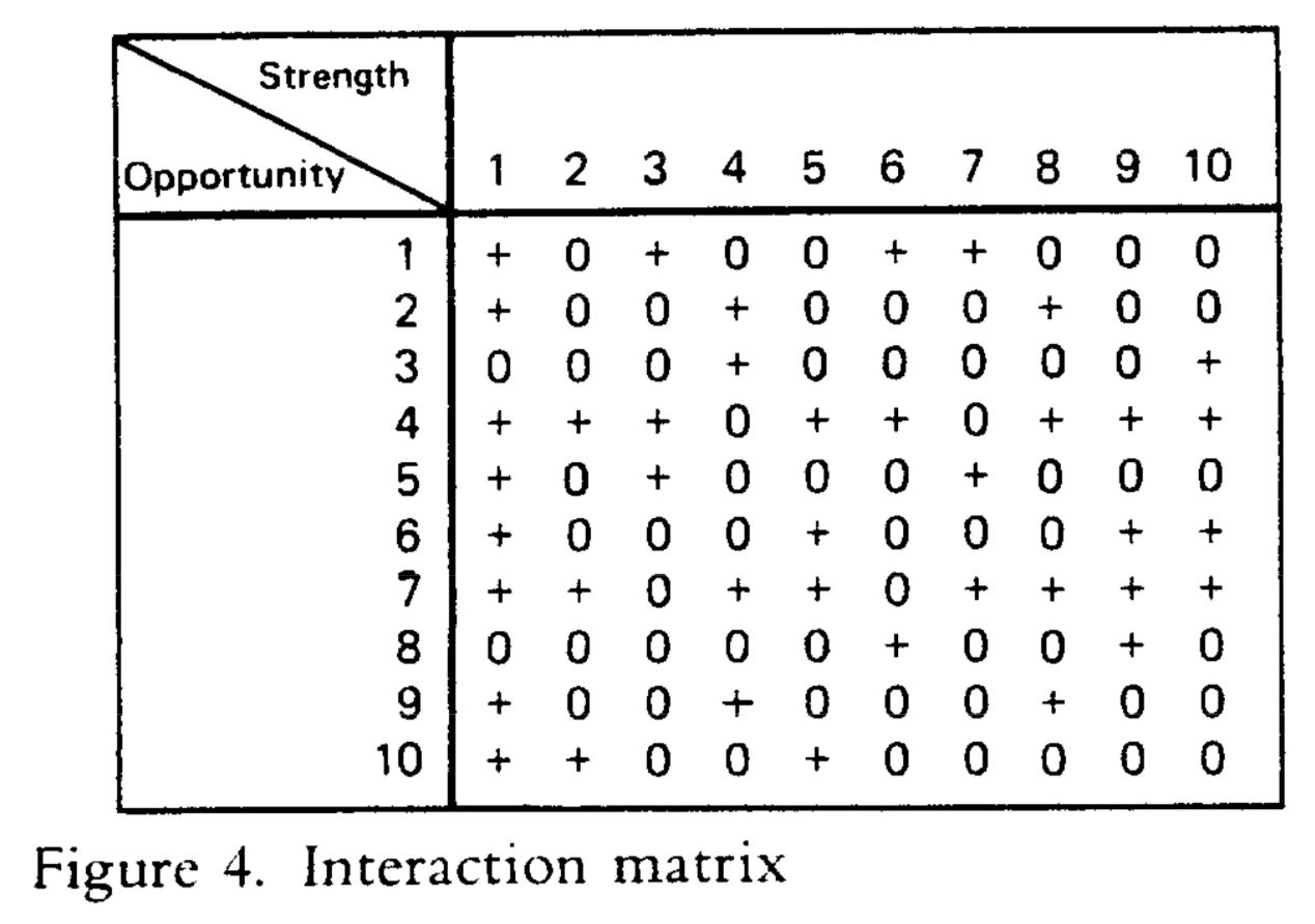 クロスSWOT分析:インタラクション・マトリックス