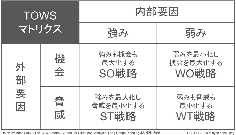 クロスSWOT分析表