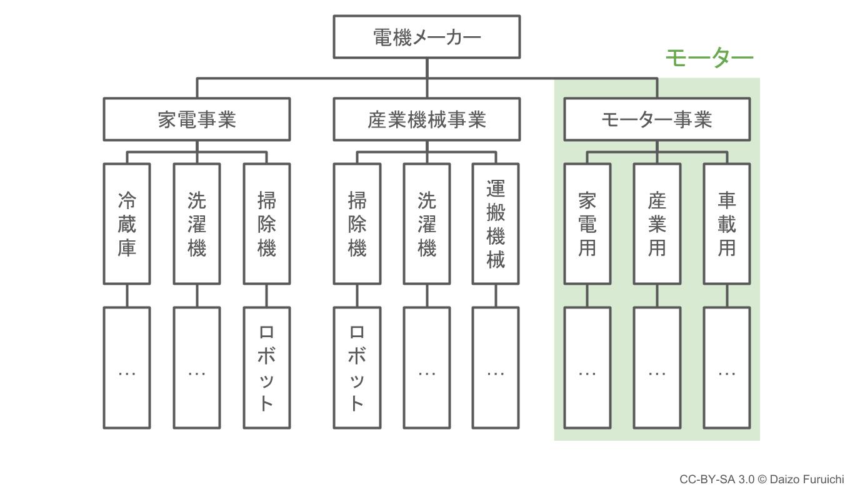 複数の製品カテゴリをまとめたSBU