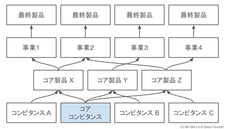 コアコンピタンスの図解