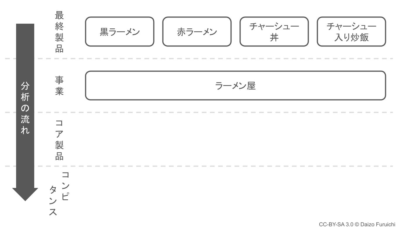 ラーメン店のコアコンピタンス分析:最終製品と事業