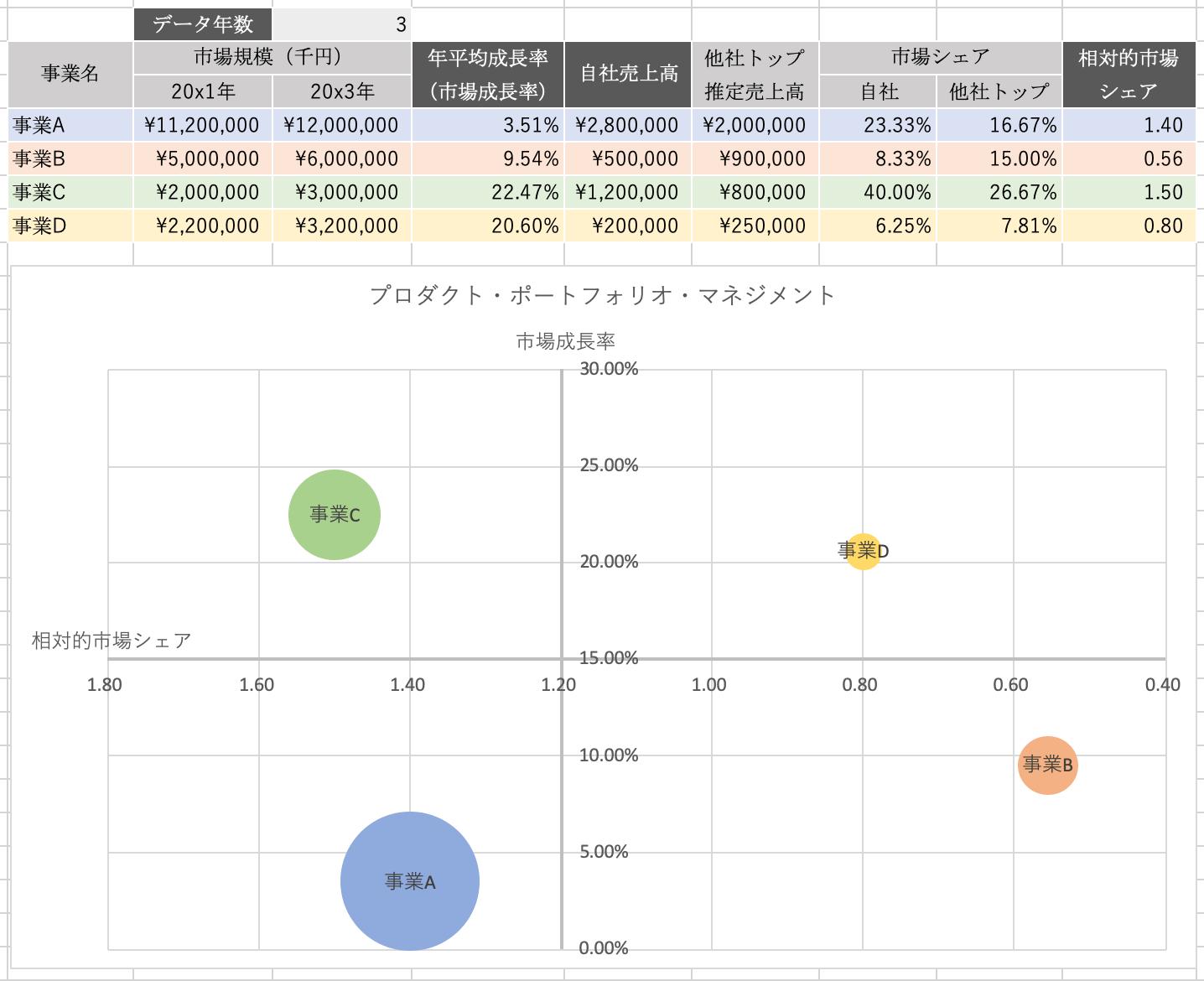 Excelを使ったプロダクト・ポートフォリオ・マネジメント