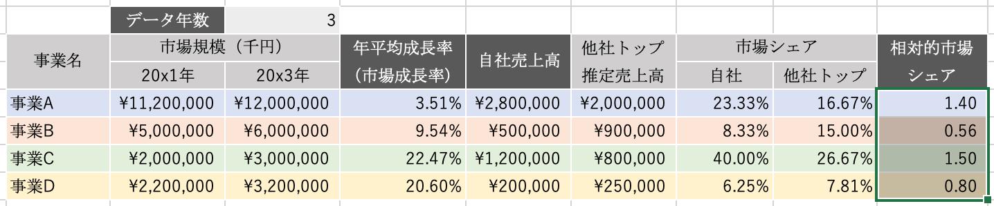エクセルPPM:相対的市場シェア
