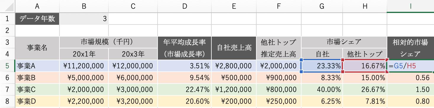 エクセルPPM:相対的市場シェアの計算方法