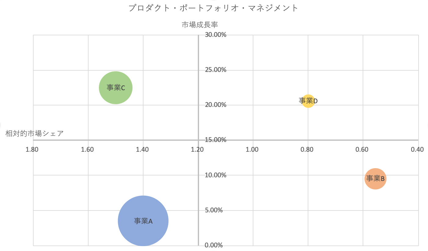 エクセルPPM:完成したバブルチャート