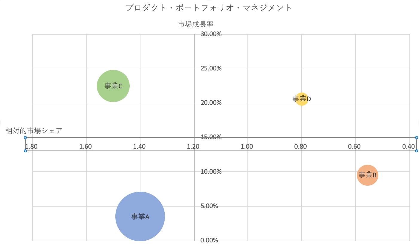 エクセルPPM:相対的市場シェアの軸