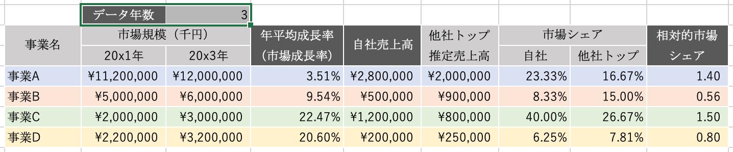 エクセルPPM:データ年数