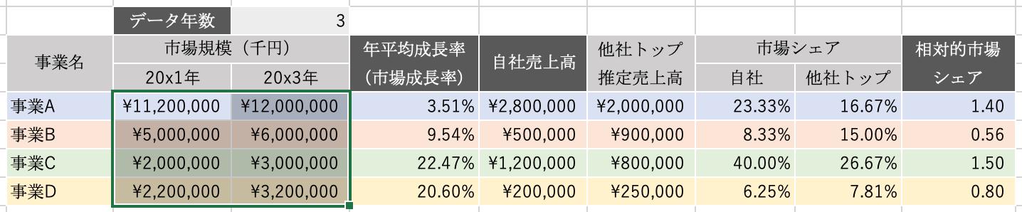 エクセルPPM:市場規模の推移