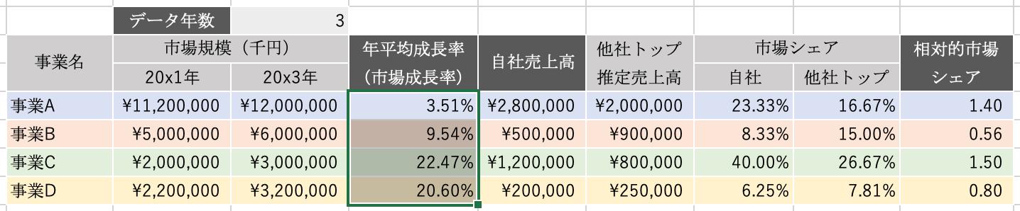 エクセルPPM:年平均成長率