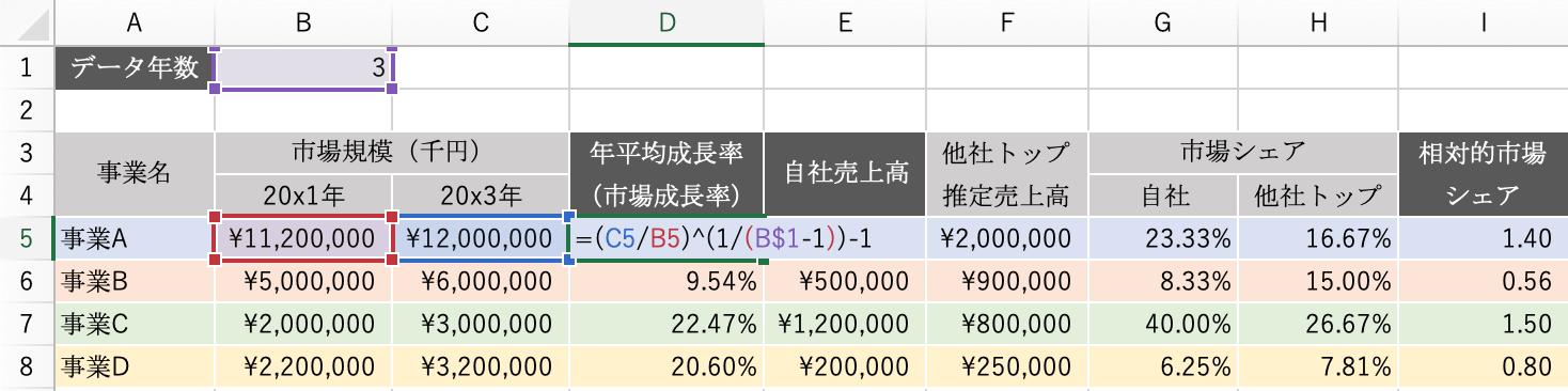 エクセルPPM:市場成長率の関数