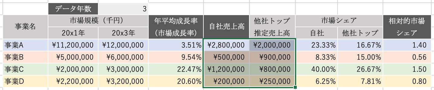 エクセルPPM:自社と他社トップの売上
