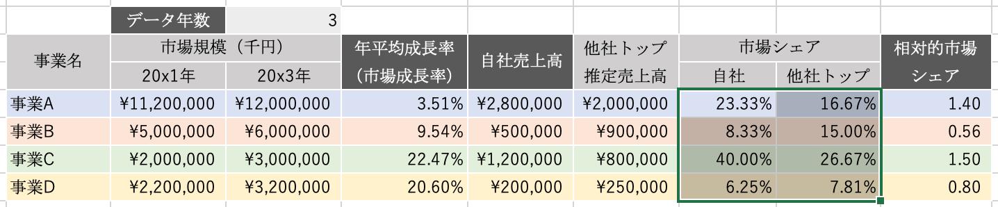 エクセルPPM:市場シェア
