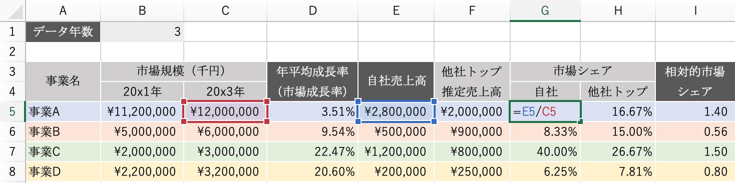 エクセルPPM:自社の市場シェア