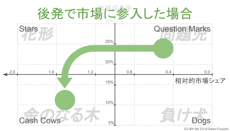 PPMの成長パターン:後発