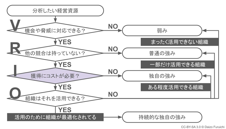 VRIO分析の模倣困難性