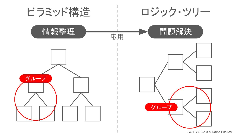 ピラミッド構造のグループ