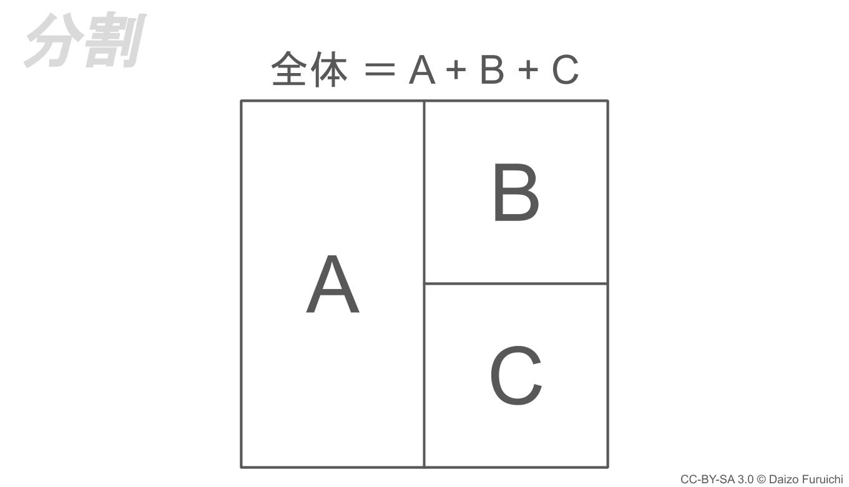 MECEの分割