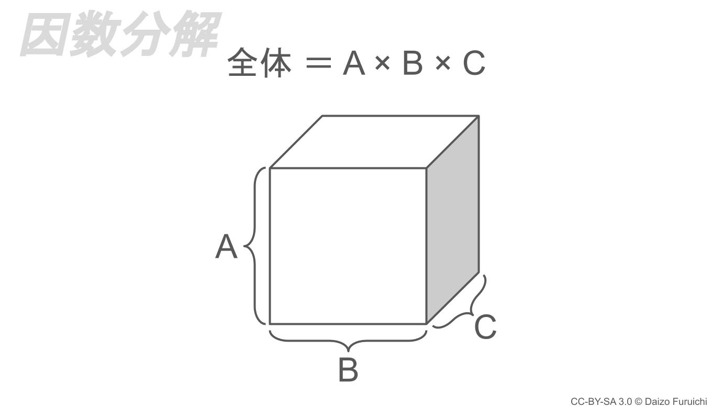 MECEの因数分解