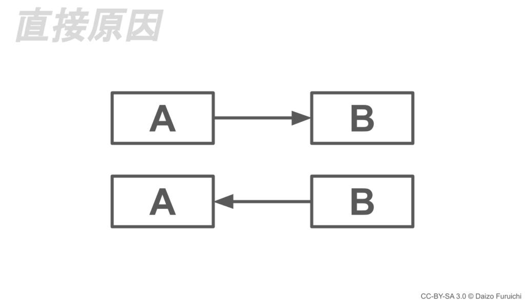 直接原因の相関関係(因果関係)