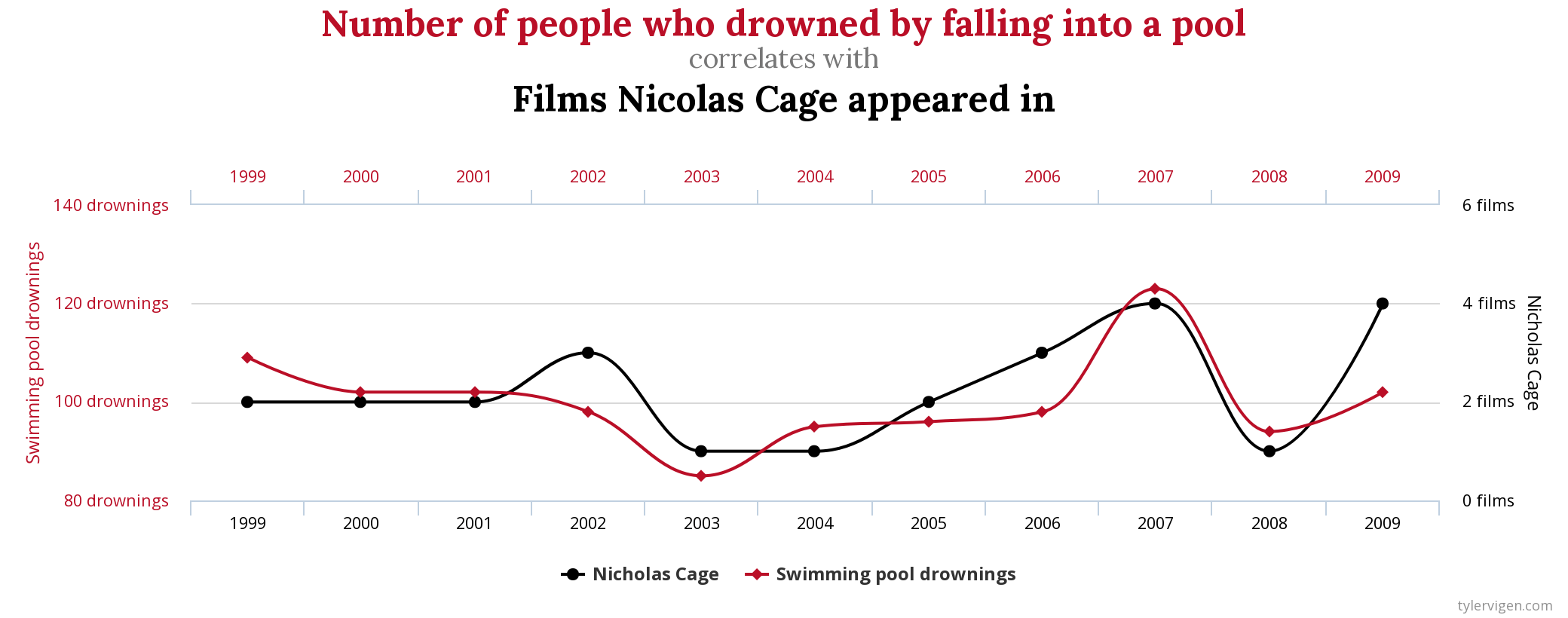 ニコラス・ケイジの出演数とプールでの溺死数