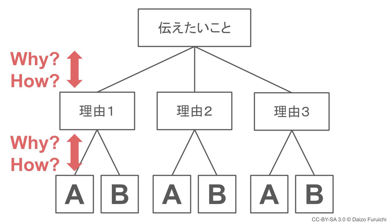 ピラミッドの縦の構造