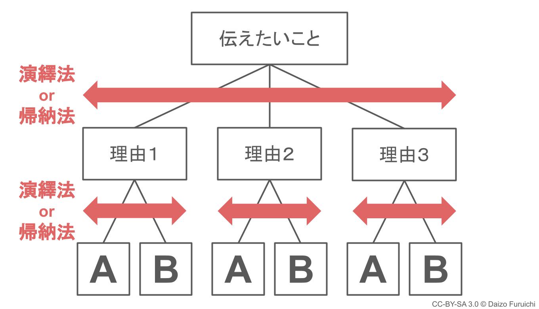 ピラミッドの横の構造