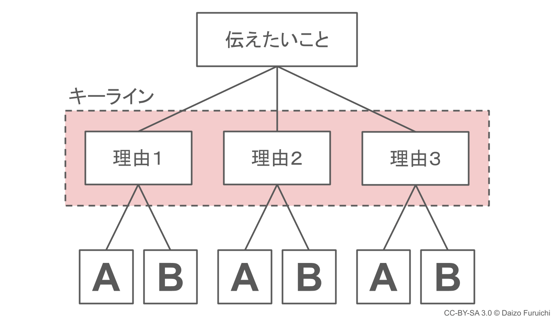 ピラミッド構造のキーライン