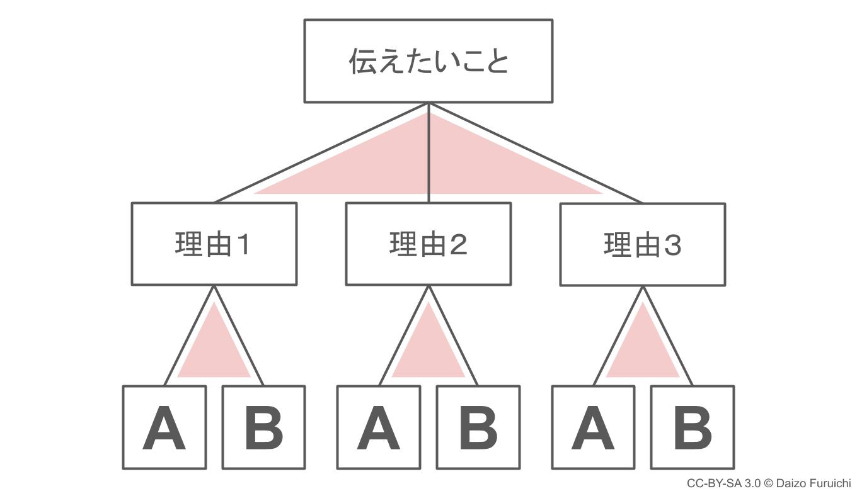 ピラミッドストラクチャーのピラミッド