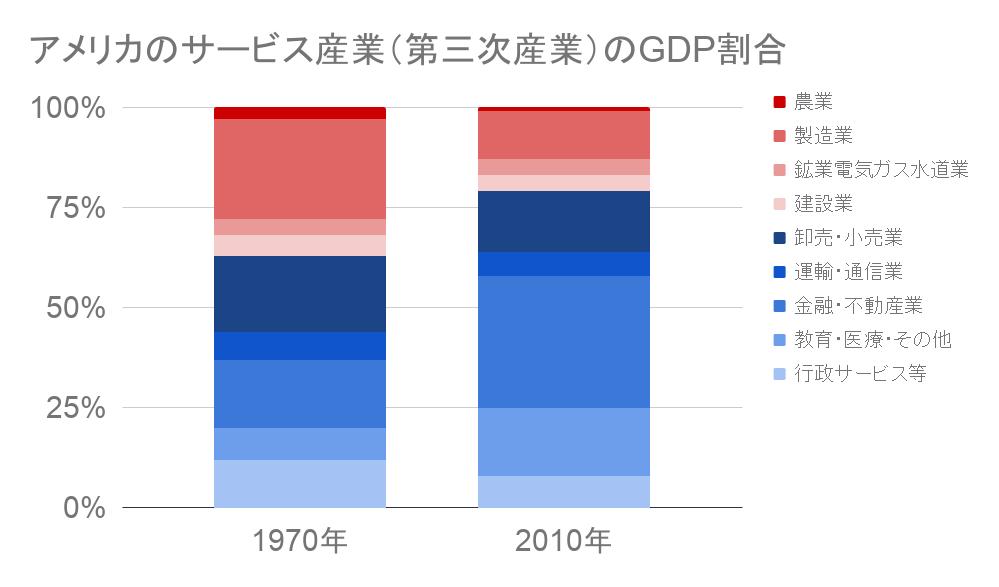 アメリカのサービス産業のGDP割合推移