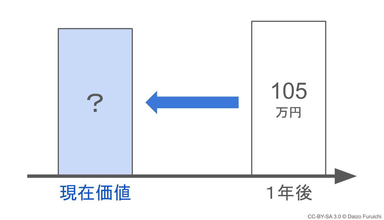 1年後の105万円の現在価値は?