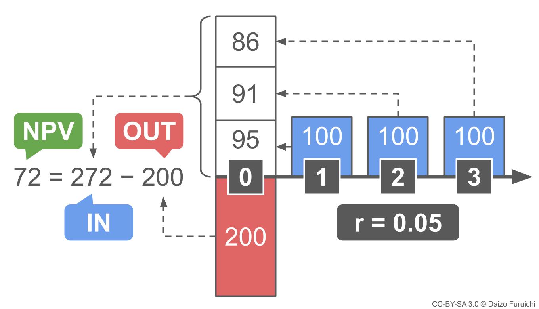 NPV(正味現在価値)の計算方法