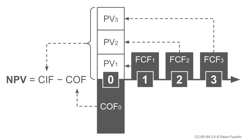 NPV(正味現在価値)法の計算手順