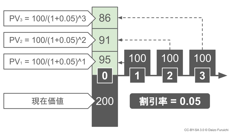 NPV(正味現在価値)の現在価値の計算