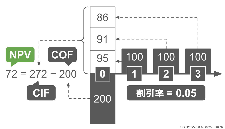 NPV(正味現在価値)の算出
