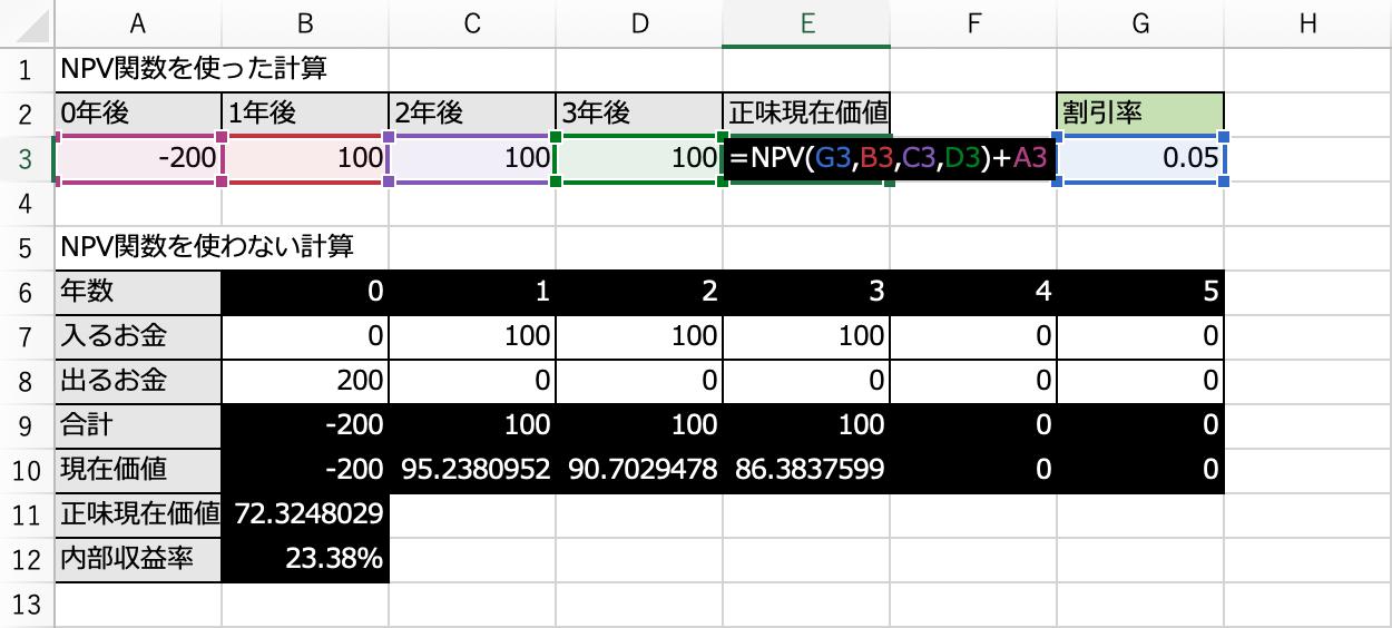 エクセルのNPV関数を使った計算方法