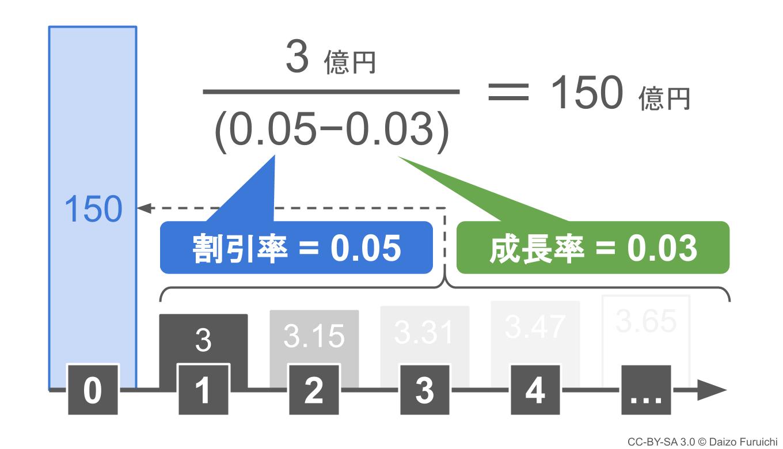 ターミナルバリューの計算結果