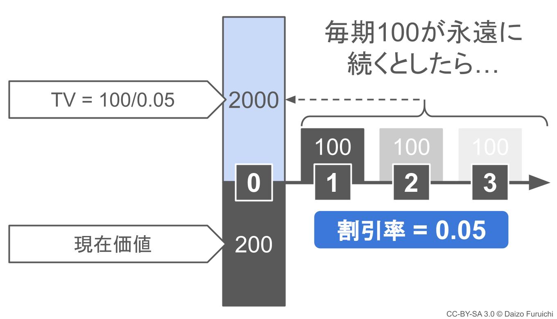 キャッシュフローが一定な継続価値の計算