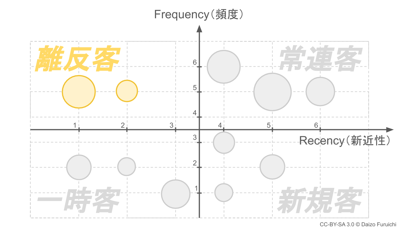 RFM分析の離反客