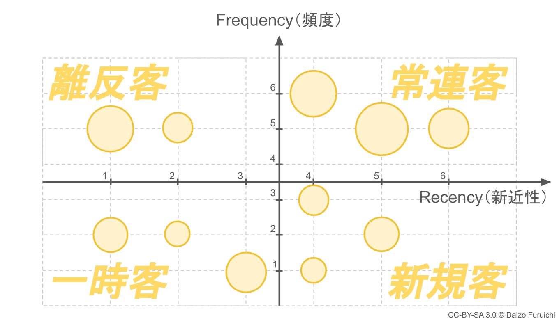 RFM分析のバブルチャート
