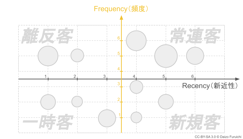 Frequency、フリークエンシー、頻度