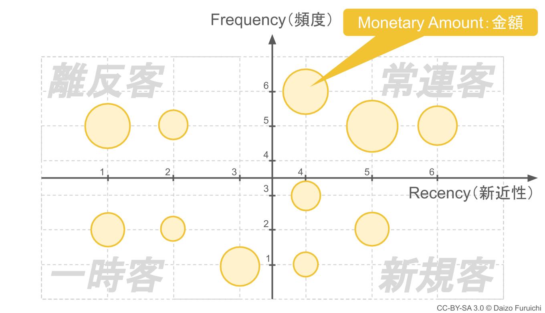 Monetary amount、マネタリー・アマウント、金額
