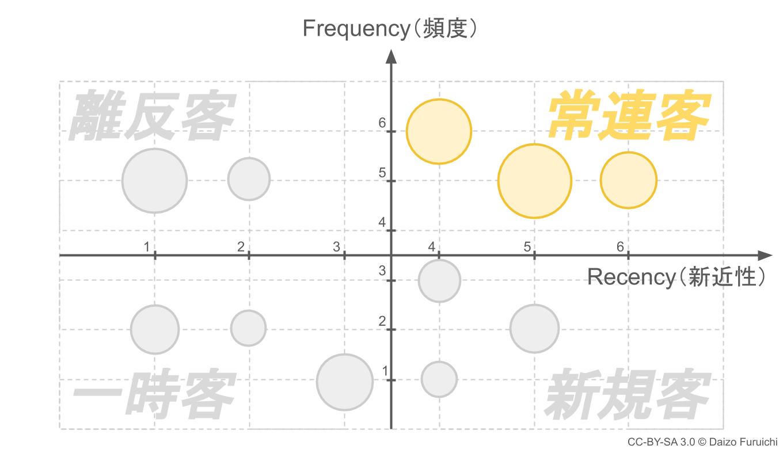 RFM分析の常連客