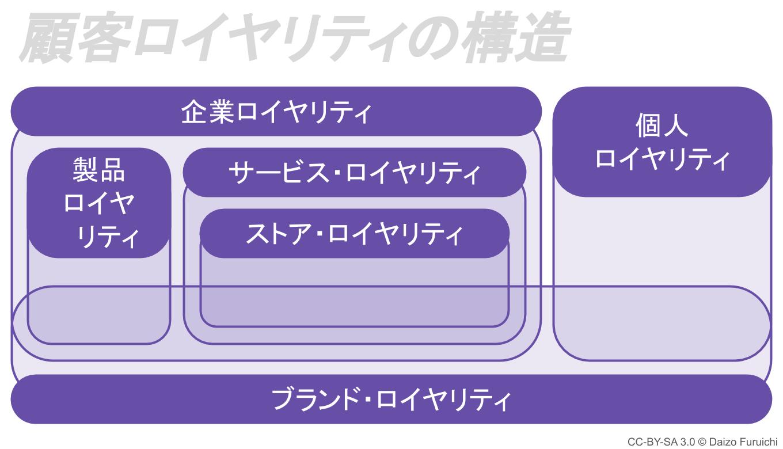 顧客ロイヤリティの構造