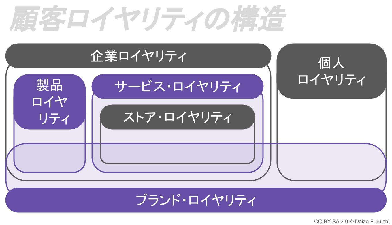 製品/サービス・ロイヤリティ