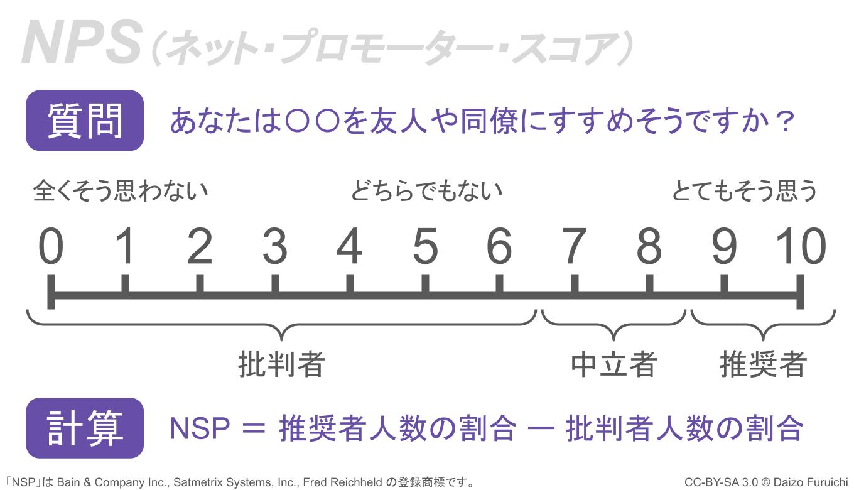 ネット・プロモーター・スコア(NPS)