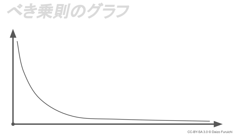 べき乗則のグラフ