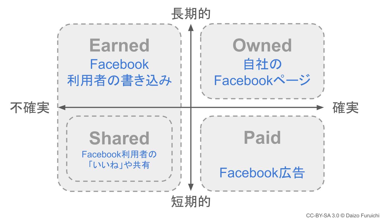Facebookのトリプルメディア