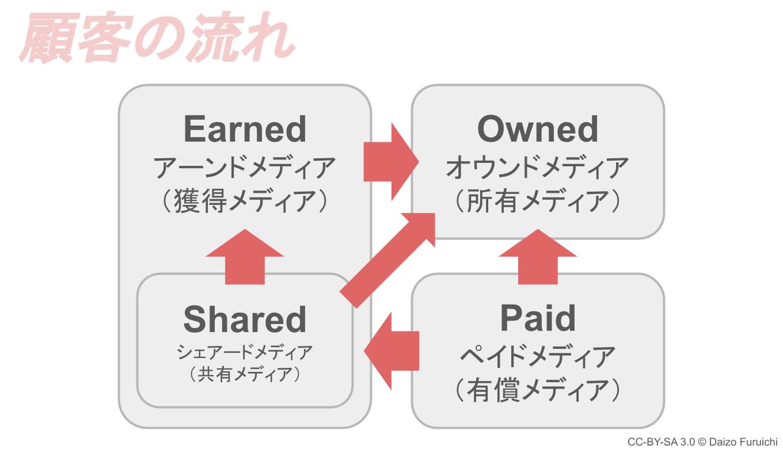 トリプルメディアの顧客の流れ