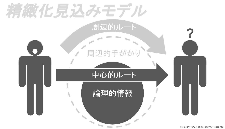 精緻化見込みモデルの中心的ルート